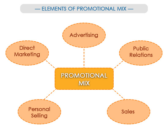 retail promotion mix In this section you are asked to describe and discuss the various elements of your proposed retail mix here is where your retail strategy comes into fruition what you propose to do in your strategic planning process should be translated into an actionable marketing program a well planned and.